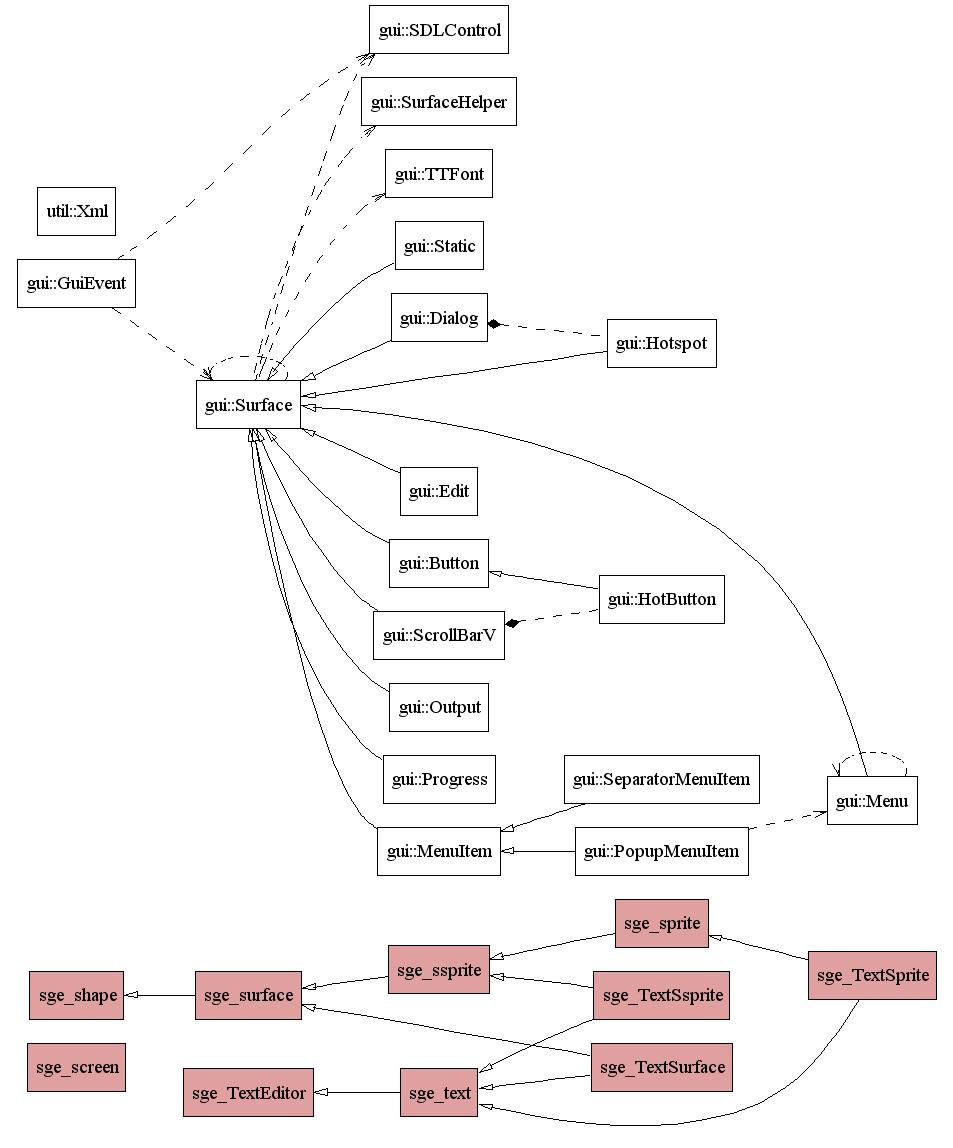 SDL C++ gui